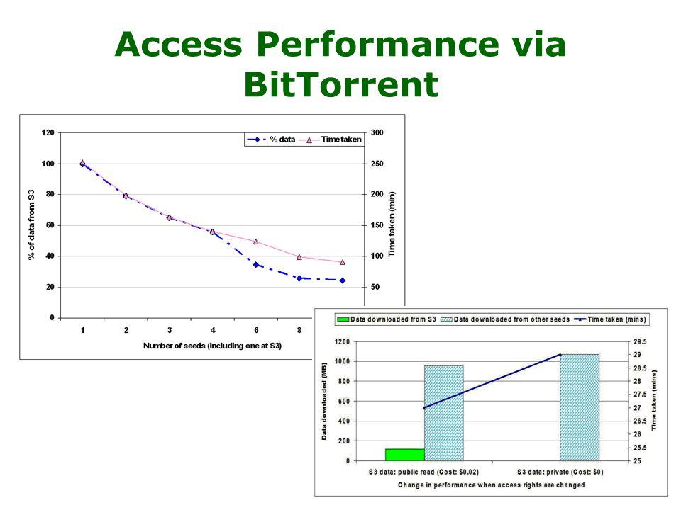 13 Access Performance via BitTorrent