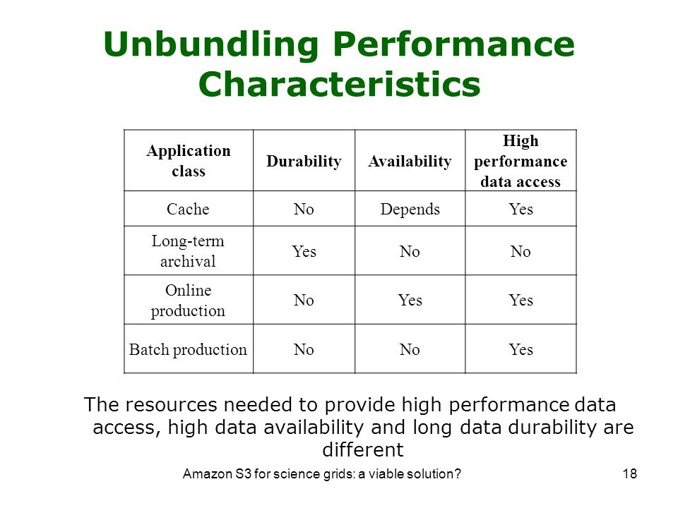 Amazon S3 for science grids: a viable solution 18 The resources needed to provide high performance data access, high data availability and long data durability are different Application class DurabilityAvailability High performance data access CacheNoDependsYes Long-term archival YesNo Online production NoYes Batch productionNo Yes Unbundling Performance Characteristics