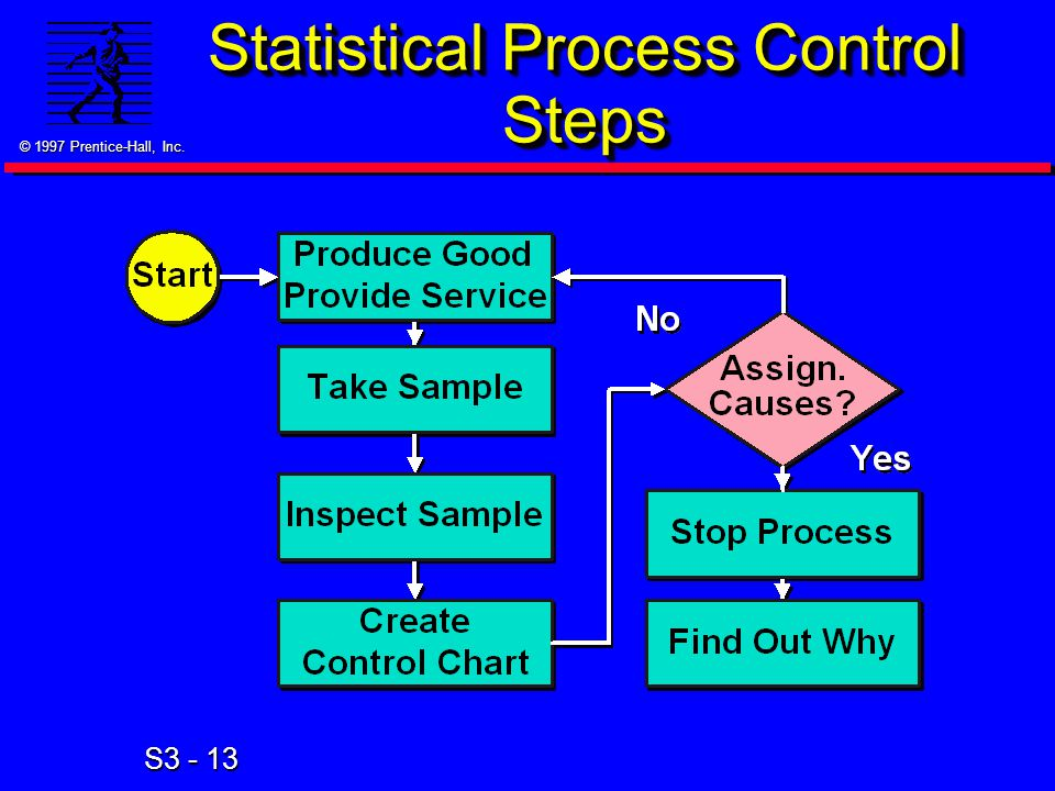 © 1997 Prentice-Hall, Inc. S3 - 13 Statistical Process Control Steps
