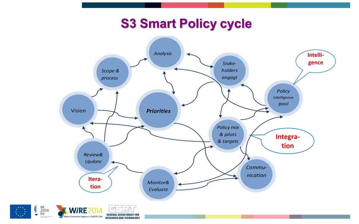 S3 Smart Policy cycle