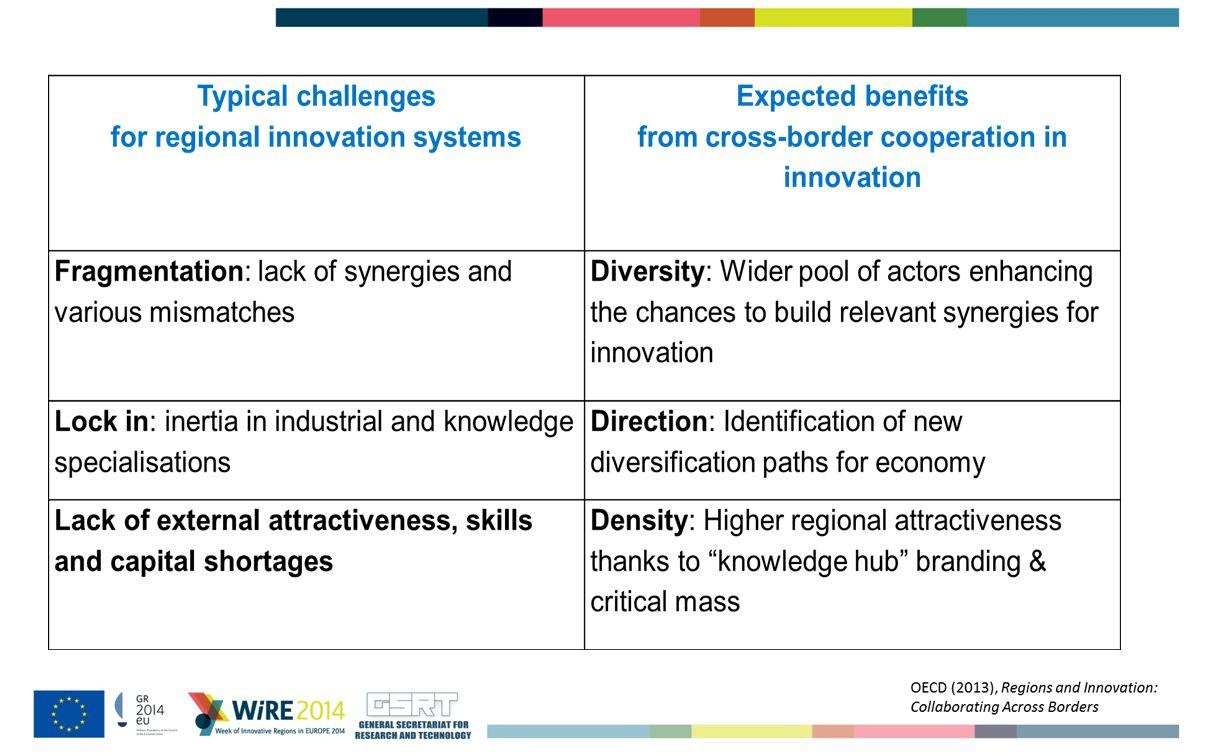 Why cross-border regional innovation policies?