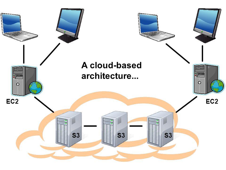 A cloud-based architecture... EC2 S3