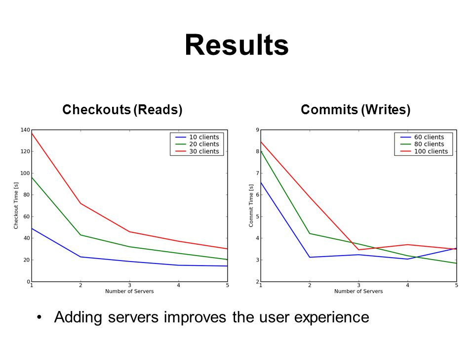 Results Checkouts (Reads)Commits (Writes) Adding servers improves the user experience