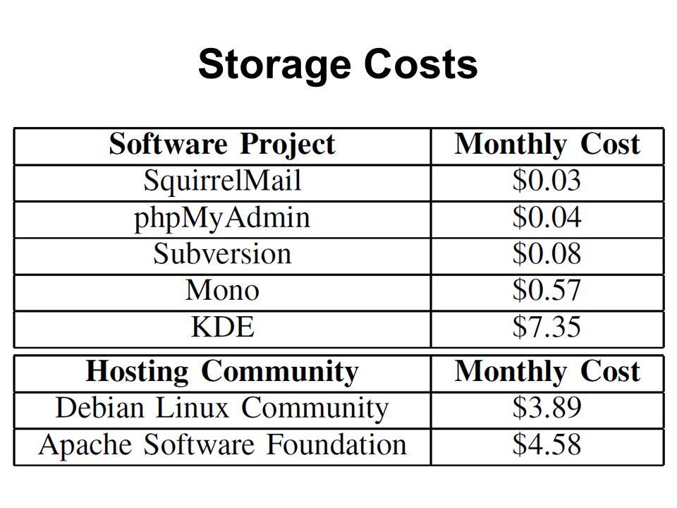 Storage Costs