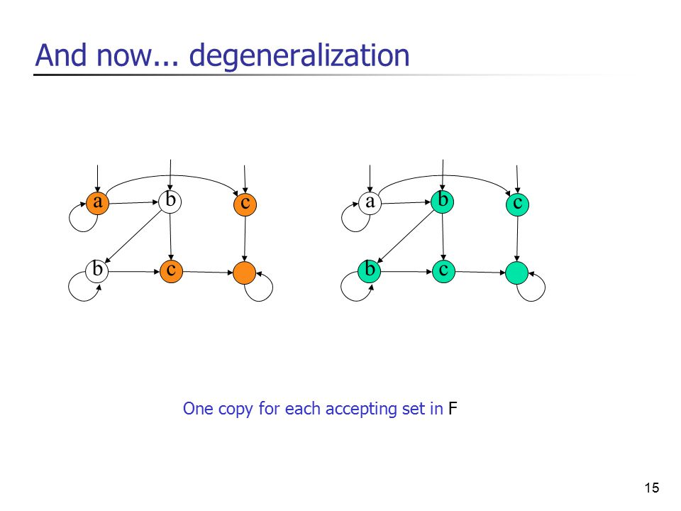 15 b c c b a b c c b a And now... degeneralization One copy for each accepting set in F