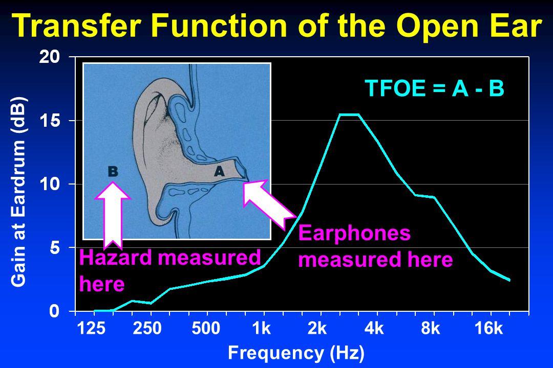 Gain at Eardrum (dB) Frequency (Hz) 1252505001k2k4k8k16k TFOE = A - B Transfer Function of the Open Ear Hazard measured here Earphones measured here