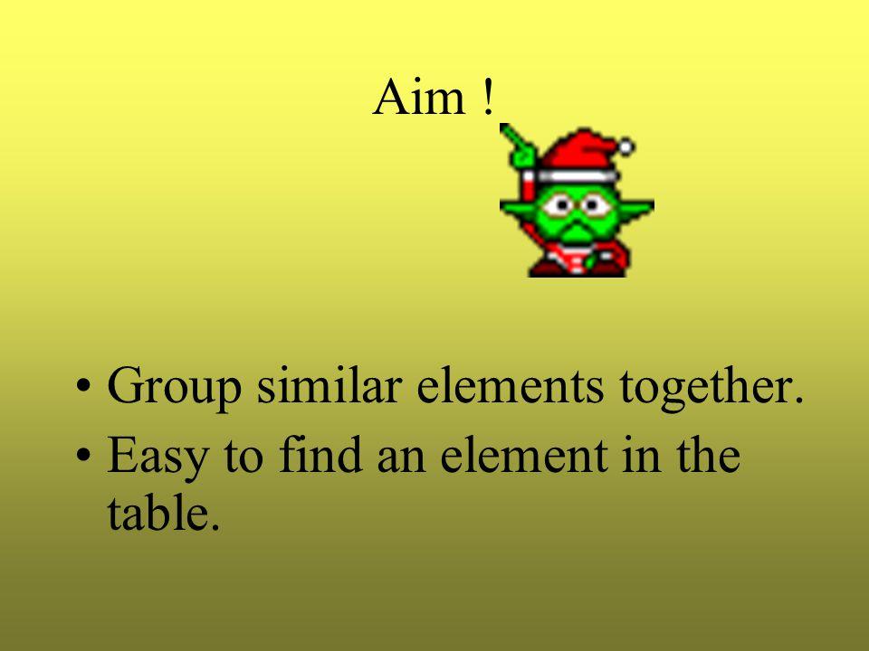 Periodic Table Group IGroup IIGroup VIGroup 0 Li (2,1)Be (2,2)O (2,6)He (2) Na (2,8,1)Mg (2,8,2)S (2,8,6)Ne (2,8) K (2,8,8,1)Ca (2,8,8,2)Se (2,8,18,6)Ar (2,8,8)