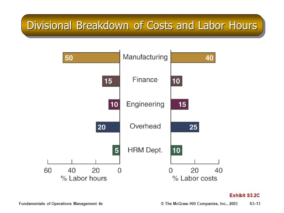 Fundamentals of Operations Management 4e© The McGraw-Hill Companies, Inc., 2003S3–13 Divisional Breakdown of Costs and Labor Hours Exhibit S3.2C