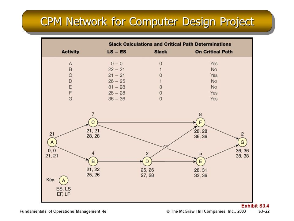 Fundamentals of Operations Management 4e© The McGraw-Hill Companies, Inc., 2003S3–22 CPM Network for Computer Design Project Exhibit S3.4