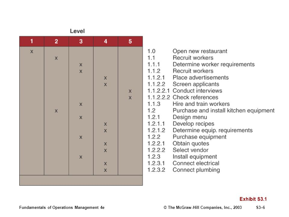 Fundamentals of Operations Management 4e© The McGraw-Hill Companies, Inc., 2003S3–7 Key Factors in a Breakdown Structure Allow the activities to be worked on independently.