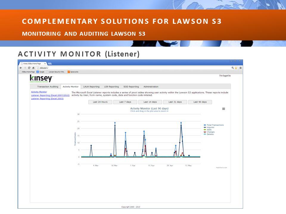 Real Time Continuous User Activity Monitoring o Portal Activity o Smart Office Activity o MS Add-in Activity o First/Last Screen Used o Total Screens Used o Total Transactions Processed o Screen Usage Detail o Screen Access Restrictions o Multiple Reporting Methods o Transaction Auditing Optional Interface ACTIVITY MONITOR COMPLEMENTARY SOLUTIONS FOR LAWSON S3 MONITORING AND AUDITING LAWSON S3