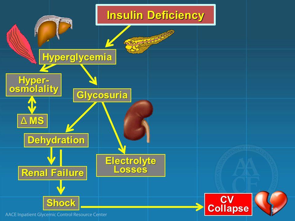 ElectrolyteLosses Renal Failure Shock CVCollapse Insulin Deficiency Hyperglycemia Hyper-osmolality Δ MS Glycosuria Dehydration 10