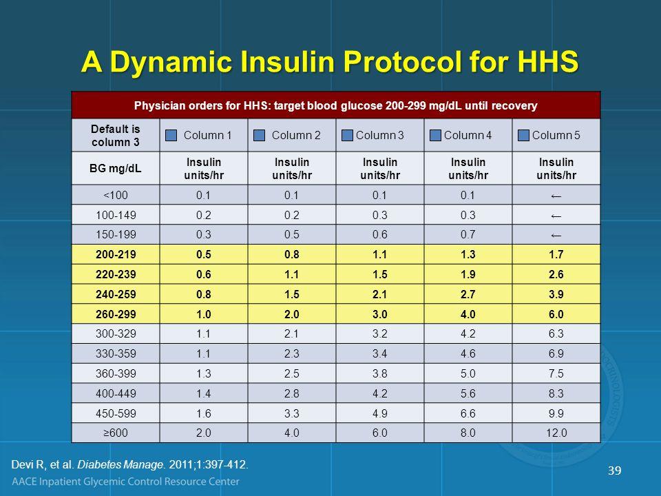 Physician orders for HHS: target blood glucose 200-299 mg/dL until recovery Default is column 3 Column 1 Column 2Column 3Column 4Column 5 BG mg/dL Insulin units/hr <1000.1 ← 100-1490.2 0.3 ← 150-1990.30.50.60.7← 200-2190.50.81.11.31.7 220-2390.61.11.51.92.6 240-2590.81.52.12.73.9 260-2991.02.03.04.06.0 300-3291.12.13.24.26.3 330-3591.12.33.44.66.9 360-3991.32.53.85.07.5 400-4491.42.84.25.68.3 450-5991.63.34.96.69.9 ≥6002.04.06.08.012.0 Devi R, et al.