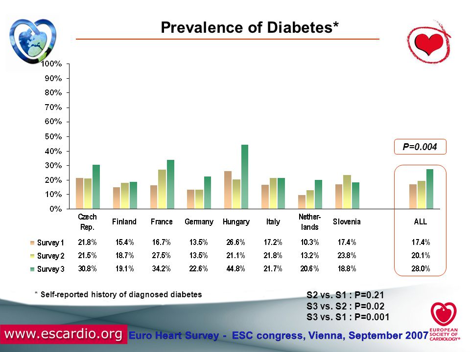 Euro Heart Survey - ESC congress, Vienna, September 2007 Prevalence of Diabetes* P=0.004 S2 vs. S1 : P=0.21 S3 vs. S2 : P=0.02 S3 vs. S1 : P=0.001 * S