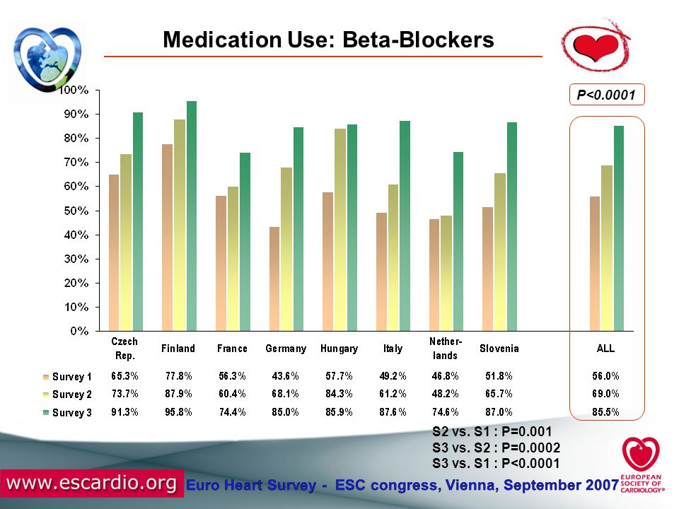 Euro Heart Survey - ESC congress, Vienna, September 2007 Medication Use: Beta-Blockers P<0.0001 S2 vs. S1 : P=0.001 S3 vs. S2 : P=0.0002 S3 vs. S1 : P
