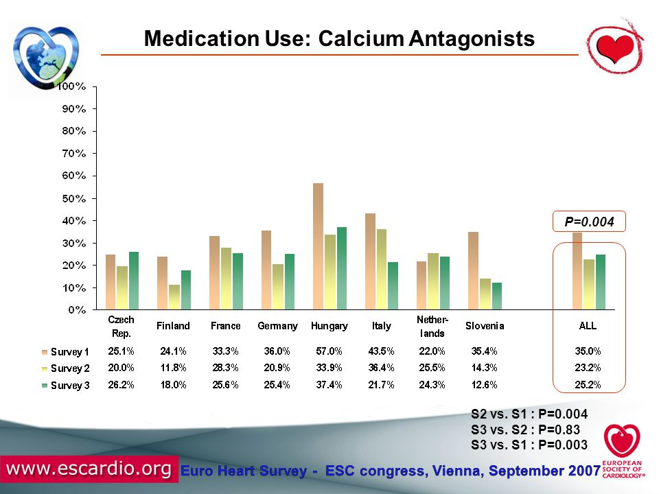 Euro Heart Survey - ESC congress, Vienna, September 2007 Medication Use: Calcium Antagonists P=0.004 S2 vs. S1 : P=0.004 S3 vs. S2 : P=0.83 S3 vs. S1