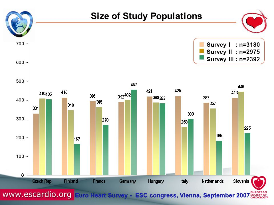 Euro Heart Survey - ESC congress, Vienna, September 2007 Size of Study Populations Survey I : n=3180 Survey II : n=2975 Survey III : n=2392