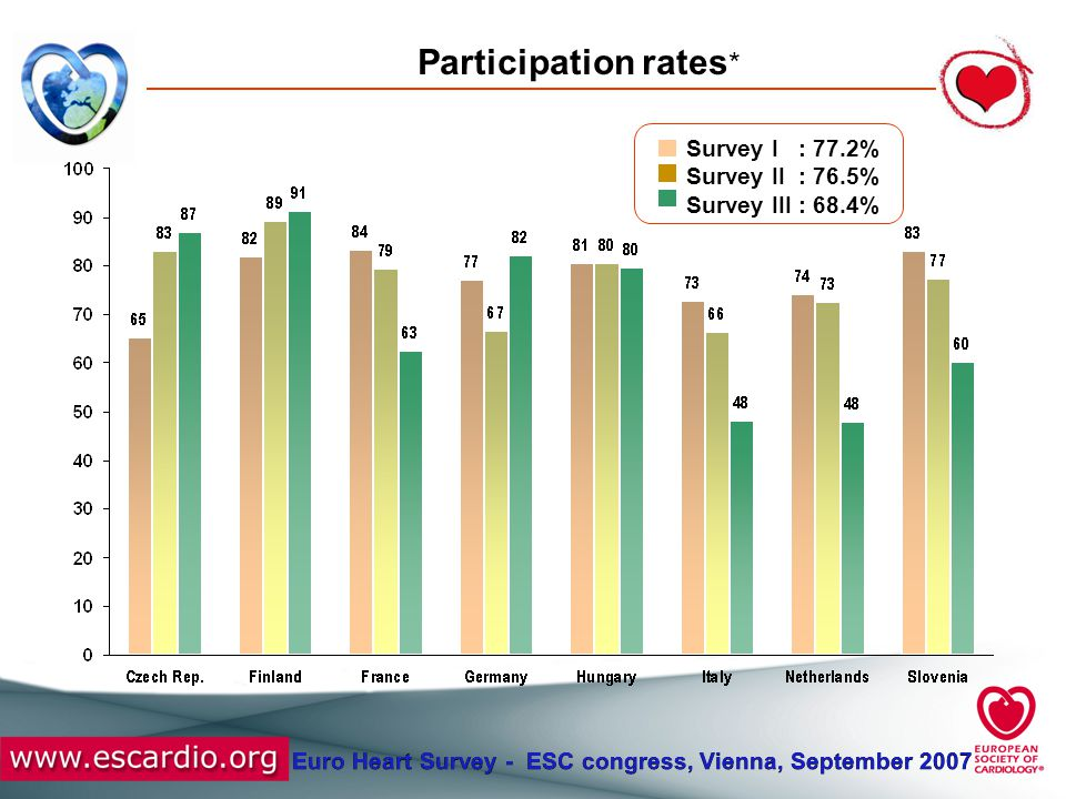 Euro Heart Survey - ESC congress, Vienna, September 2007 Participation rates * Survey I : 77.2% Survey II : 76.5% Survey III : 68.4%