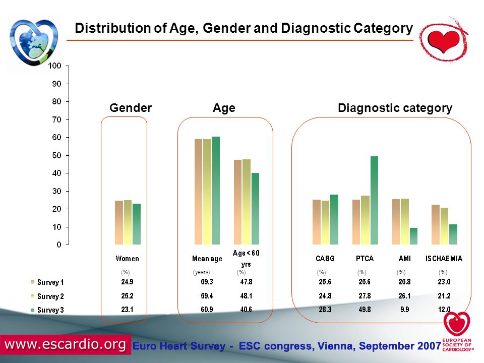 Euro Heart Survey - ESC congress, Vienna, September 2007 Distribution of Age, Gender and Diagnostic Category (%) (years) GenderAgeDiagnostic category