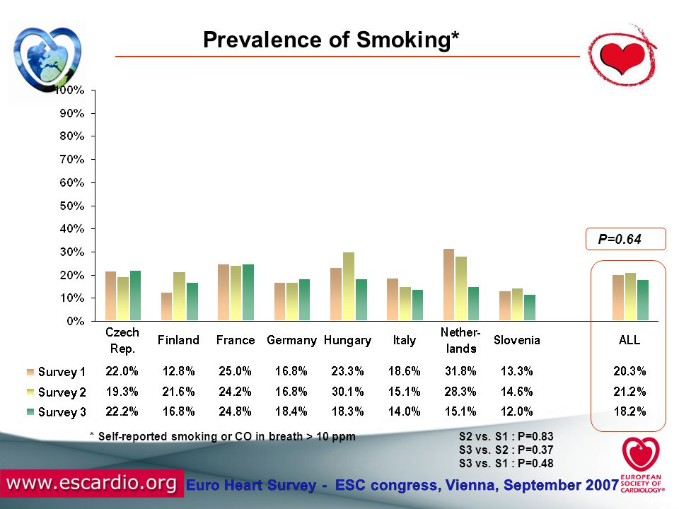 Euro Heart Survey - ESC congress, Vienna, September 2007 Prevalence of Smoking* P=0.64 S2 vs. S1 : P=0.83 S3 vs. S2 : P=0.37 S3 vs. S1 : P=0.48 * Self