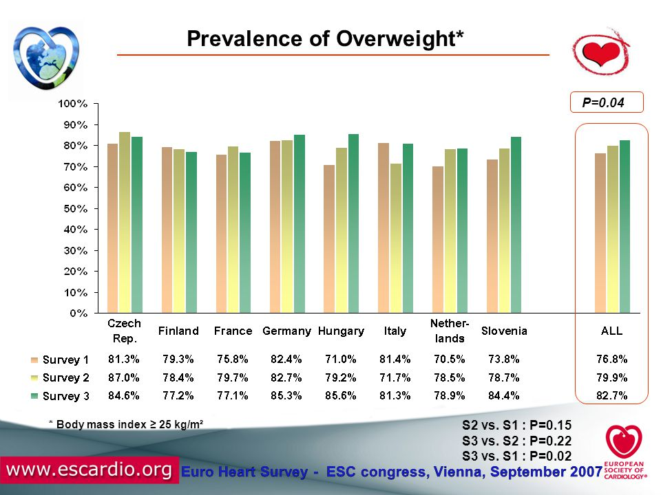 Euro Heart Survey - ESC congress, Vienna, September 2007 Prevalence of Obesity* P=0.0006 S2 vs.