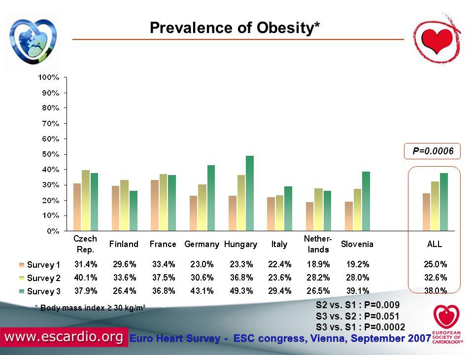Euro Heart Survey - ESC congress, Vienna, September 2007 Prevalence of Central Obesity* * Waist circumference ≥ 102 cm in men or ≥ 88 cm in women P<0.0001 S2 vs.