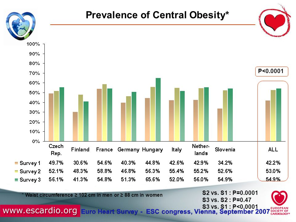 Euro Heart Survey - ESC congress, Vienna, September 2007 Conclusions No change in prevalence of smoking and continuing adverse trends in prevalence of obesity and central obesity