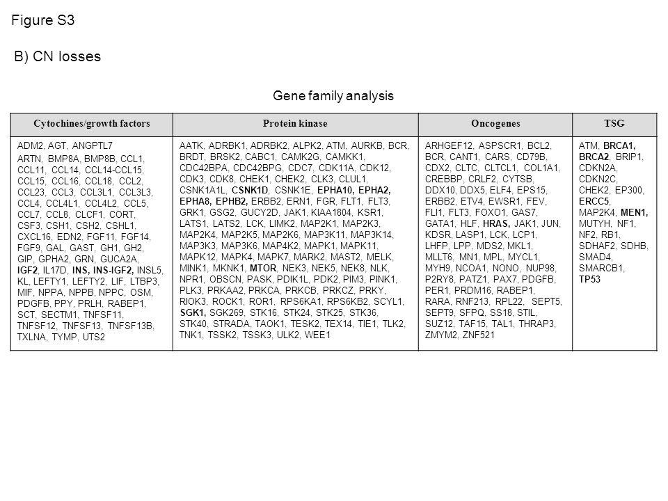 B) CN losses Cytochines/growth factorsProtein kinaseOncogenesTSG ADM2, AGT, ANGPTL7 ARTN, BMP8A, BMP8B, CCL1, CCL11, CCL14, CCL14-CCL15, CCL15, CCL16, CCL18, CCL2, CCL23, CCL3, CCL3L1, CCL3L3, CCL4, CCL4L1, CCL4L2, CCL5, CCL7, CCL8, CLCF1, CORT, CSF3, CSH1, CSH2, CSHL1, CXCL16, EDN2, FGF11, FGF14, FGF9, GAL, GAST, GH1, GH2, GIP, GPHA2, GRN, GUCA2A, IGF2, IL17D, INS, INS-IGF2, INSL5, KL, LEFTY1, LEFTY2, LIF, LTBP3, MIF, NPPA, NPPB, NPPC, OSM, PDGFB, PPY, PRLH, RABEP1, SCT, SECTM1, TNFSF11, TNFSF12, TNFSF13, TNFSF13B, TXLNA, TYMP, UTS2 AATK, ADRBK1, ADRBK2, ALPK2, ATM, AURKB, BCR, BRDT, BRSK2, CABC1, CAMK2G, CAMKK1, CDC42BPA, CDC42BPG, CDC7, CDK11A, CDK12, CDK3, CDK8, CHEK1, CHEK2, CLK3, CLUL1, CSNK1A1L, CSNK1D, CSNK1E, EPHA10, EPHA2, EPHA8, EPHB2, ERBB2, ERN1, FGR, FLT1, FLT3, GRK1, GSG2, GUCY2D, JAK1, KIAA1804, KSR1, LATS1, LATS2, LCK, LIMK2, MAP2K1, MAP2K3, MAP2K4, MAP2K5, MAP2K6, MAP3K11, MAP3K14, MAP3K3, MAP3K6, MAP4K2, MAPK1, MAPK11, MAPK12, MAPK4, MAPK7, MARK2, MAST2, MELK, MINK1, MKNK1, MTOR, NEK3, NEK5, NEK8, NLK, NPR1, OBSCN, PASK, PDIK1L, PDK2, PIM3, PINK1, PLK3, PRKAA2, PRKCA, PRKCB, PRKCZ, PRKY, RIOK3, ROCK1, ROR1, RPS6KA1, RPS6KB2, SCYL1, SGK1, SGK269, STK16, STK24, STK25, STK36, STK40, STRADA, TAOK1, TESK2, TEX14, TIE1, TLK2, TNK1, TSSK2, TSSK3, ULK2, WEE1 ARHGEF12, ASPSCR1, BCL2, BCR, CANT1, CARS, CD79B, CDX2, CLTC, CLTCL1, COL1A1, CREBBP, CRLF2, CYTSB, DDX10, DDX5, ELF4, EPS15, ERBB2, ETV4, EWSR1, FEV, FLI1, FLT3, FOXO1, GAS7, GATA1, HLF, HRAS, JAK1, JUN, KDSR, LASP1, LCK, LCP1, LHFP, LPP, MDS2, MKL1, MLLT6, MN1, MPL, MYCL1, MYH9, NCOA1, NONO, NUP98, P2RY8, PATZ1, PAX7, PDGFB, PER1, PRDM16, RABEP1, RARA, RNF213, RPL22, SEPT5, SEPT9, SFPQ, SS18, STIL, SUZ12, TAF15, TAL1, THRAP3, ZMYM2, ZNF521 ATM, BRCA1, BRCA2, BRIP1, CDKN2A, CDKN2C, CHEK2, EP300, ERCC5, MAP2K4, MEN1, MUTYH, NF1, NF2, RB1, SDHAF2, SDHB, SMAD4, SMARCB1, TP53 Gene family analysis Figure S3