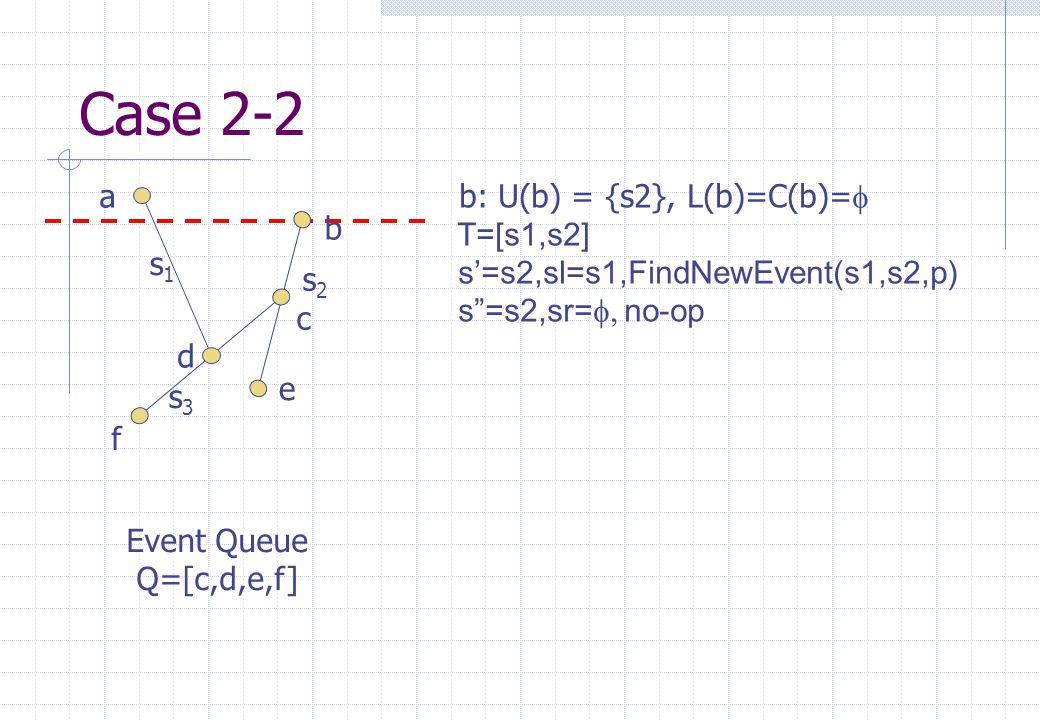 s1s1 s2s2 s3s3 a b c d e f Event Queue Q=[c,d,e,f] Case 2-2 b: U(b) = {s2}, L(b)=C(b)=   T=[s1,s2] s'=s2,sl=s1,FindNewEvent(s1,s2,p) s =s2,sr=  no-op
