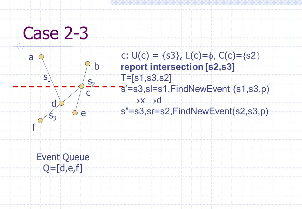 s1s1 s2s2 s3s3 a b c d e f Event Queue Q=[d,e,f] Case 2-3 c: U(c) = {s3}, L(c)=  C(c)=  s2   report intersection [s2,s3]  T=[s1,s3,s2] s'=s3,sl=s1,FindNewEvent (s1,s3,p)  x  d s =s3,sr=s2,FindNewEvent(s2,s3,p)