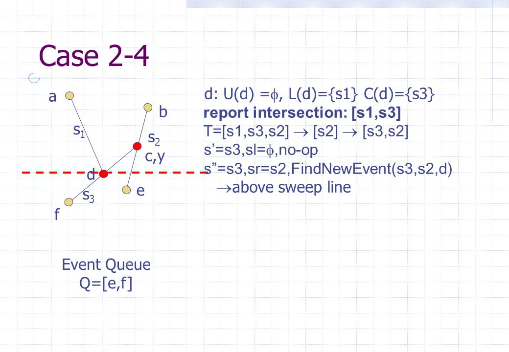 s1s1 s2s2 s3s3 a b c,y d e f Event Queue Q=[e,f] Case 2-4 d: U(d) = , L(d)={s1} C(d)={s3}  report intersection: [s1,s3]  T=[s1,s3,s2]  [s2]  [s3,s2] s'=s3,sl= ,no-op s =s3,sr=s2,FindNewEvent(s3,s2,d)  above sweep line
