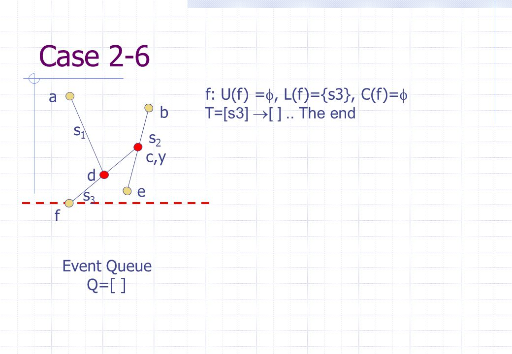 s1s1 s2s2 s3s3 a b c,y d e f Event Queue Q=[ ] Case 2-6 f: U(f) = , L(f)={s3}, C(f)=   T=[s3]  [ ].. The end