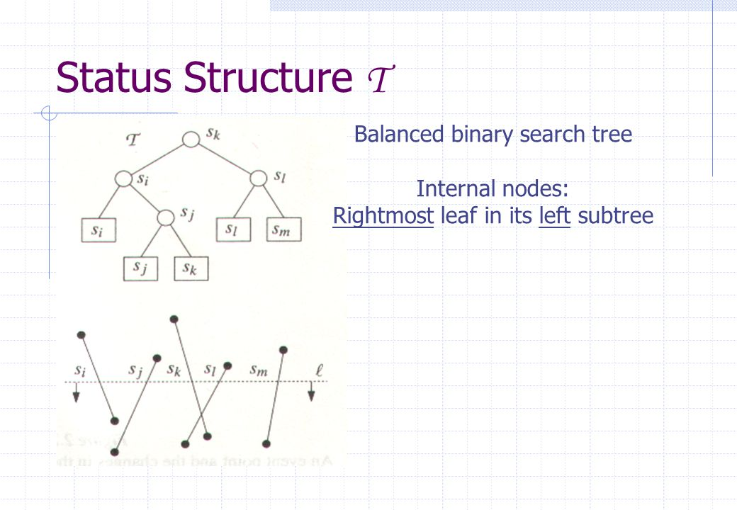 Balanced binary search tree Internal nodes: Rightmost leaf in its left subtree Status Structure T