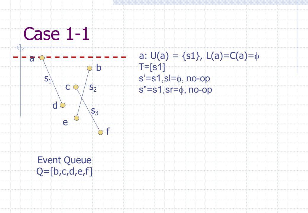 a: U(a) = {s1}, L(a)=C(a)=   T=[s1] s'=s1,sl= , no-op s =s1,sr= , no-op s1s1 s2s2 s3s3 a b c d e f Event Queue Q=[b,c,d,e,f] Case 1-1