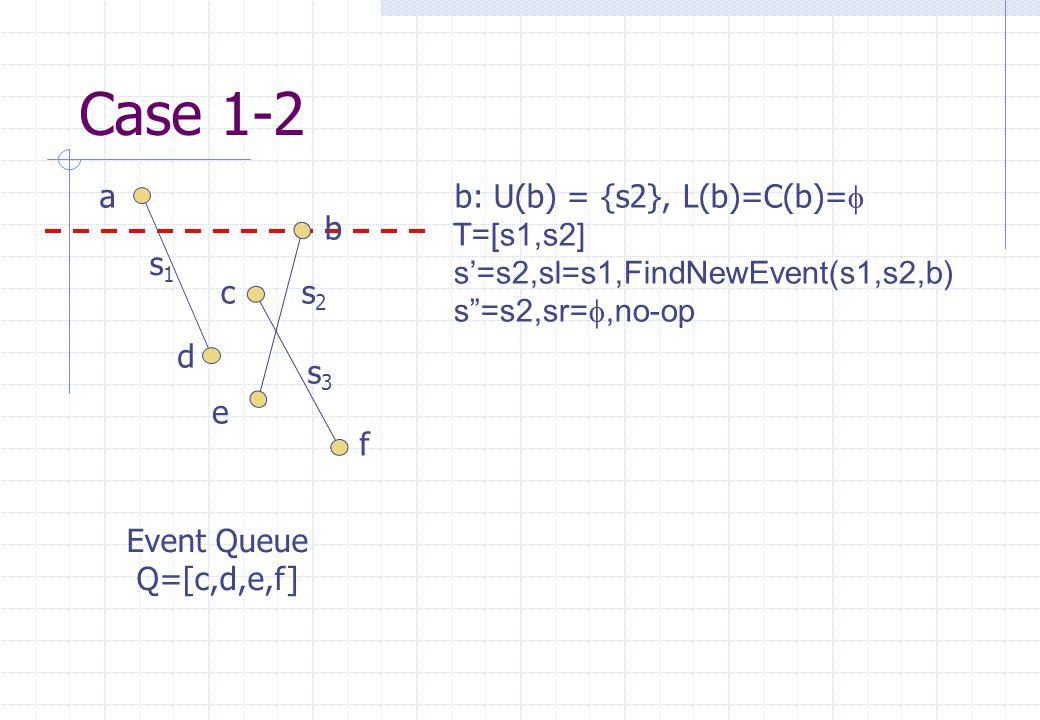 s1s1 s2s2 s3s3 a b c d e f Event Queue Q=[c,d,e,f] b: U(b) = {s2}, L(b)=C(b)=   T=[s1,s2] s'=s2,sl=s1,FindNewEvent(s1,s2,b) s =s2,sr= ,no-op Case 1-2