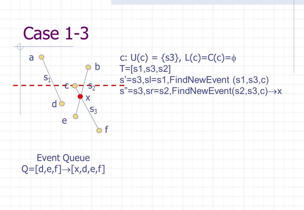 s1s1 s2s2 s3s3 a b c d e f Event Queue Q=[d,e,f]  [x,d,e,f] c: U(c) = {s3}, L(c)=C(c)=   T=[s1,s3,s2] s'=s3,sl=s1,FindNewEvent (s1,s3,c) s =s3,sr=s2,FindNewEvent(s2,s3,c)  x x Case 1-3