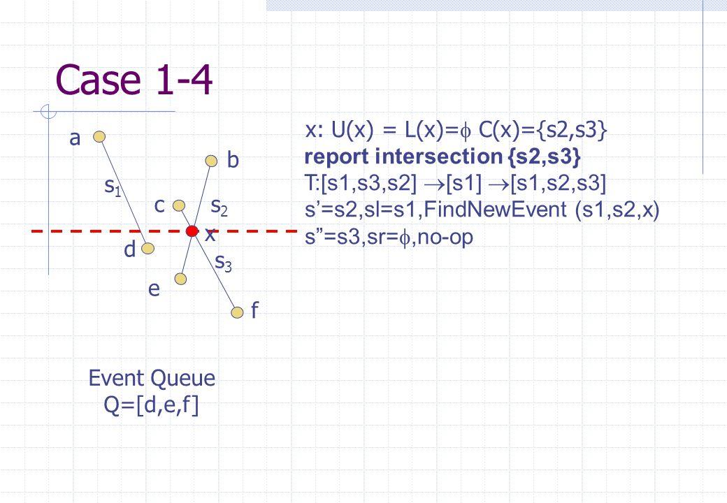 s1s1 s2s2 s3s3 a b c d e f Event Queue Q=[d,e,f] x x: U(x) = L(x)=  C(x)={s2,s3}  report intersection {s2,s3} T:[s1,s3,s2]  [s1]  [s1,s2,s3] s'=s2,sl=s1,FindNewEvent (s1,s2,x) s =s3,sr= ,no-op Case 1-4
