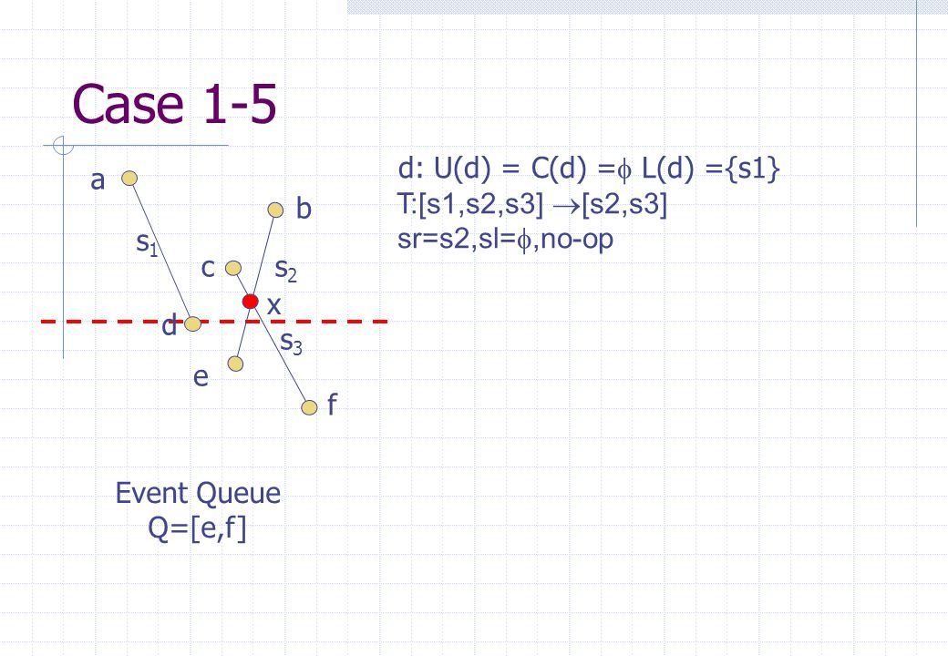 s1s1 s2s2 s3s3 a b c d e f Event Queue Q=[e,f] x d: U(d) = C(d) =  L(d) ={s1} T:[s1,s2,s3]  [s2,s3] sr=s2,sl= ,no-op Case 1-5