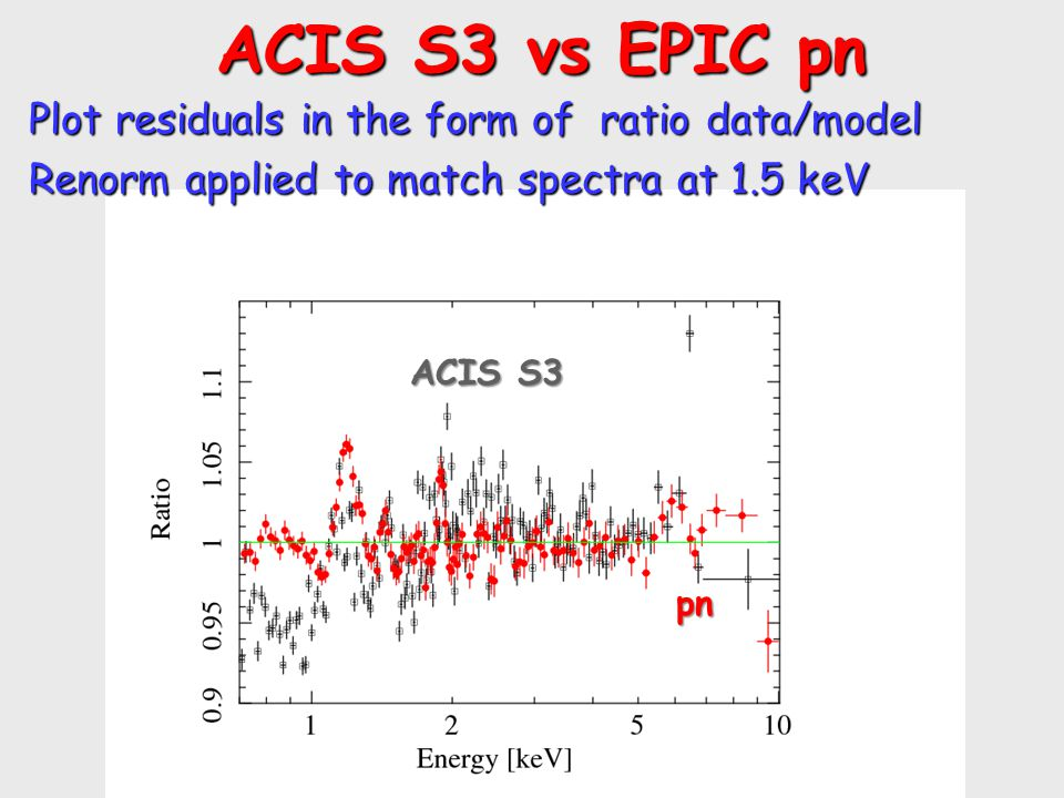 ACIS S3 vs EPIC pn ACIS S3 vs EPIC pn Plot residuals in the form of ratio data/model Renorm applied to match spectra at 1.5 keV pn ACIS S3