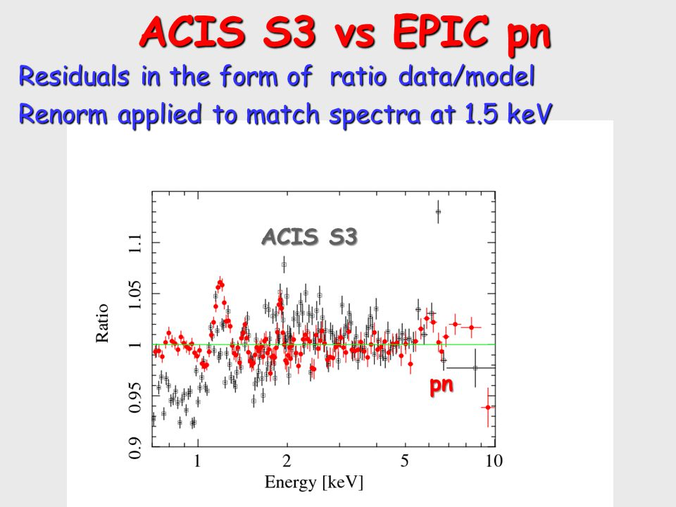 ACIS S3 vs EPIC pn ACIS S3 vs EPIC pn Residuals in the form of ratio data/model Renorm applied to match spectra at 1.5 keV pn ACIS S3