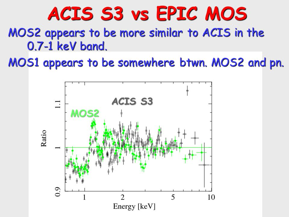 ACIS S3 vs EPIC MOS ACIS S3 vs EPIC MOS MOS2 appears to be more similar to ACIS in the 0.7-1 keV band. MOS1 appears to be somewhere btwn. MOS2 and pn.