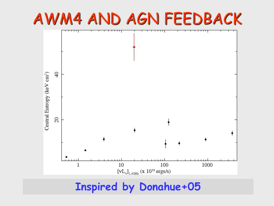 SUMMARY Corona in a central BCG of a relaxed object: what are the implications for the AGN feedback loop .