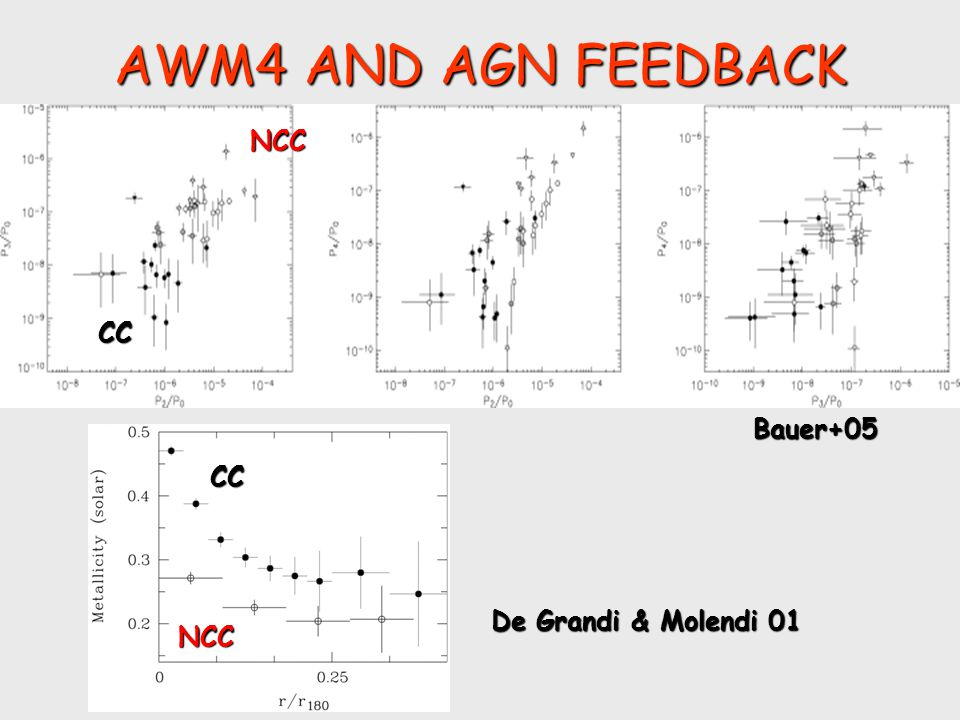 AWM4 AND AGN FEEDBACK Gastaldello+08 Sun+09