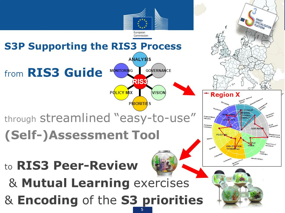"5 S3P Supporting the RIS3 Process from RIS3 Guide through streamlined ""easy-to-use"" (Self-)Assessment Tool to RIS3 Peer-Review & Mutual Learning exerc"