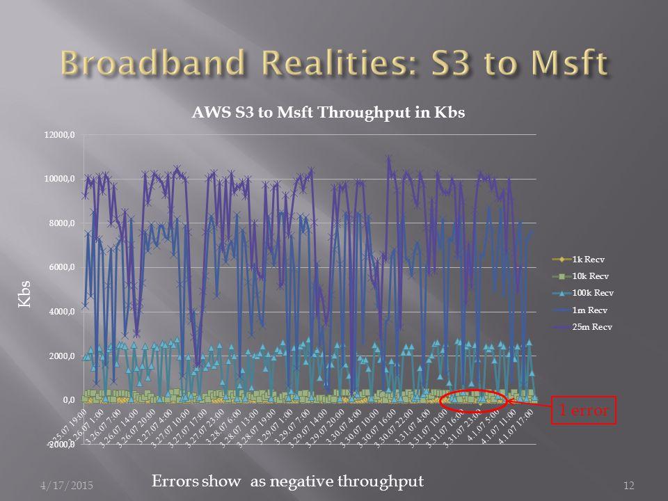 4/17/201512 Kbs Errors show as negative throughput 1 error