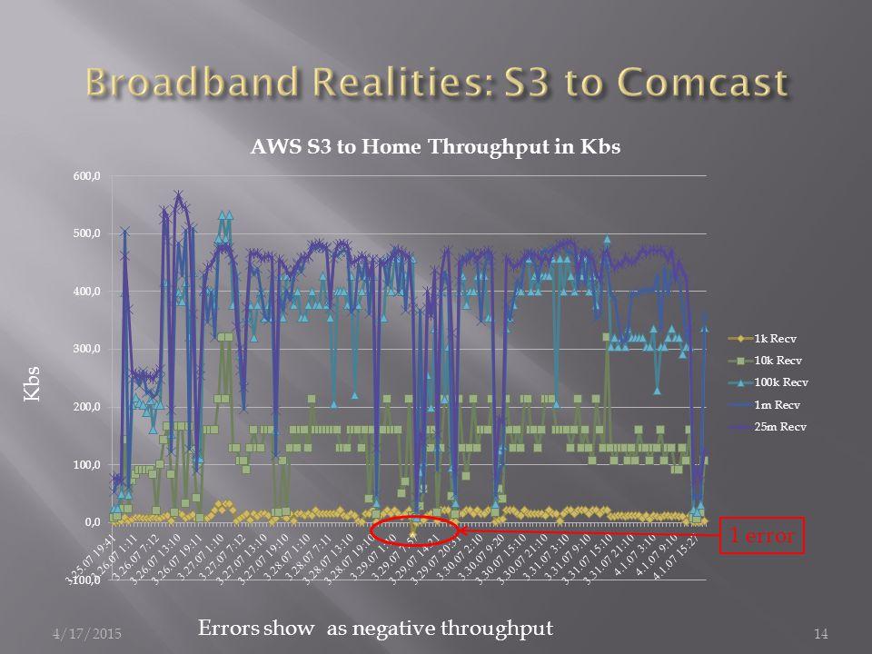 4/17/201514 Kbs Errors show as negative throughput 1 error