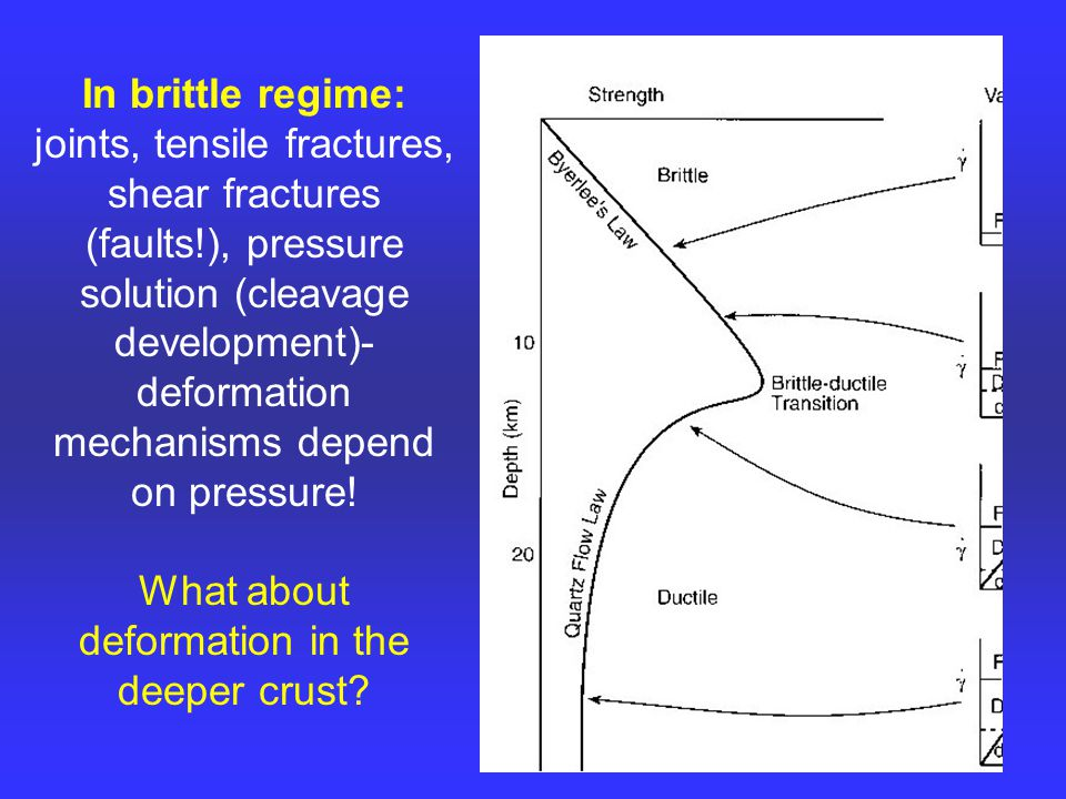 In brittle regime: joints, tensile fractures, shear fractures (faults!), pressure solution (cleavage development)- deformation mechanisms depend on pressure.
