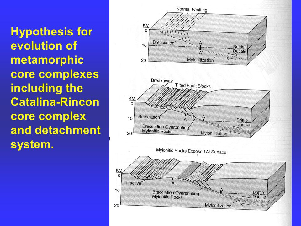 Hypothesis for evolution of metamorphic core complexes including the Catalina-Rincon core complex and detachment system.