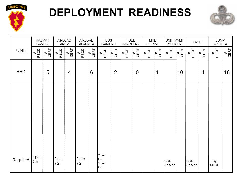 DEPLOYMENT READINESS UNIT HHC Required HAZMAT DASH 2 AIRLOAD PREP AIRLOAD PLANNER BUS DRIVERS FUEL HANDLERS MHE LICENSE UNIT MVMT OFFICER DZST JUMP MA