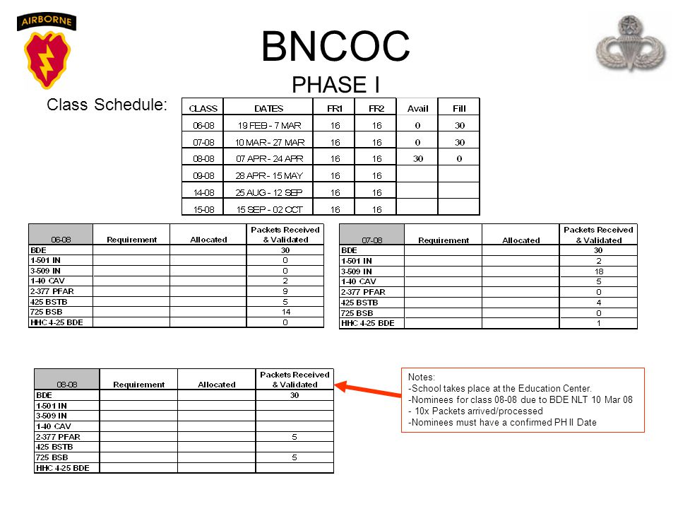 BNCOC PHASE I Class Schedule: Notes: -School takes place at the Education Center. -Nominees for class 08-08 due to BDE NLT 10 Mar 08 - 10x Packets arr